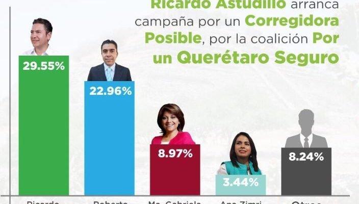 Ricardo Astudillo inicia campaña en Corregidora con 7 puntos por arriba